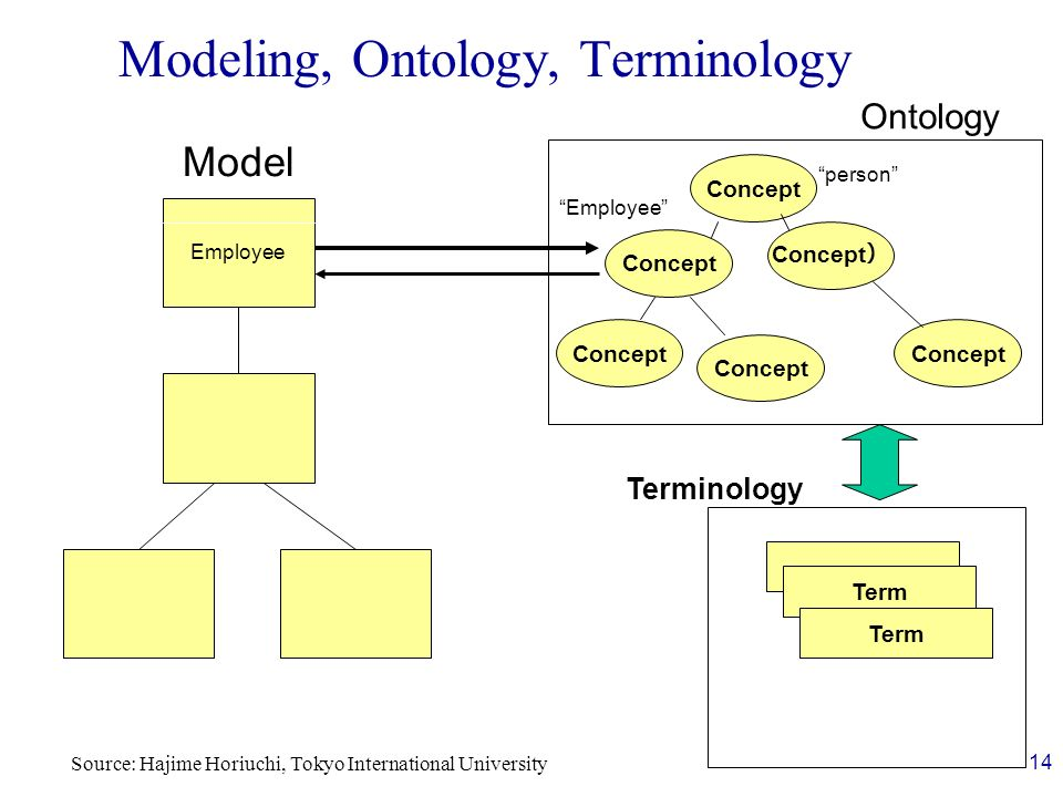Modeling, Ontology, Terminology