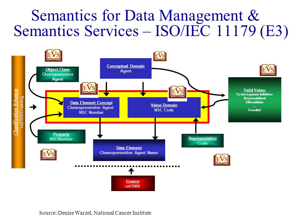 Semantics for Data Management & Semantics Services – ISO/IEC 11179 (E3)