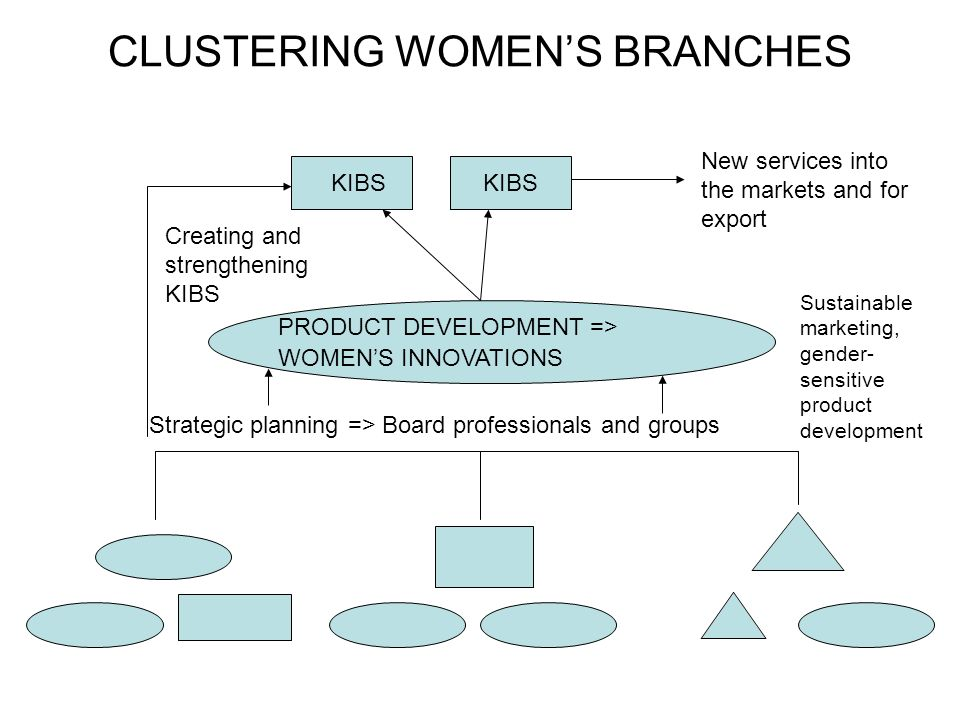 CLUSTERING WOMEN'S BRANCHES