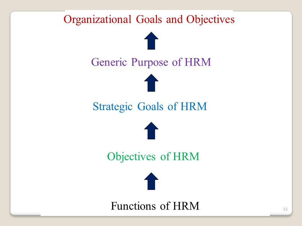 Organizational Goals and Objectives