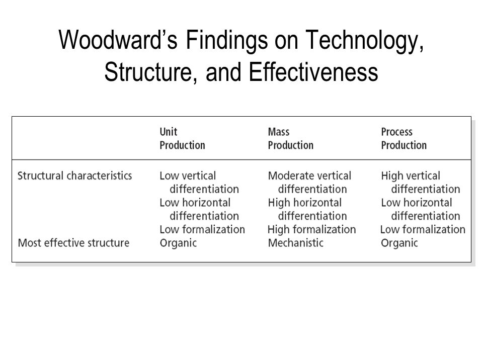 Woodward's Findings on Technology, Structure, and Effectiveness