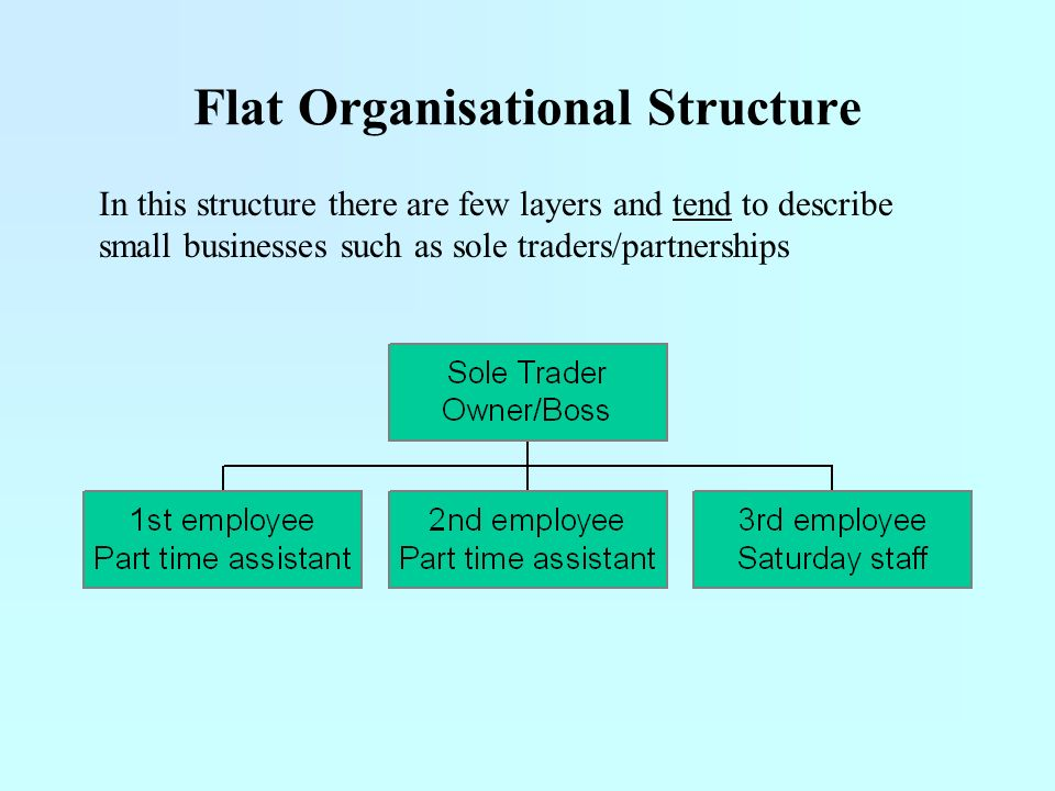 small business organizational structure Unless you've chosen a business structure to this is the classic american corporation—and most small business owners avoid money may receive.