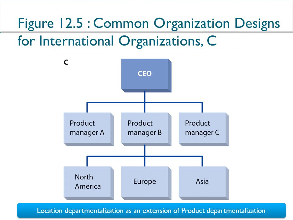 organizational chart of levis company The mckinsey 7s model is one of the most widely-used frameworks in business today  structure is the organizational chart of the firm  company introduced new .