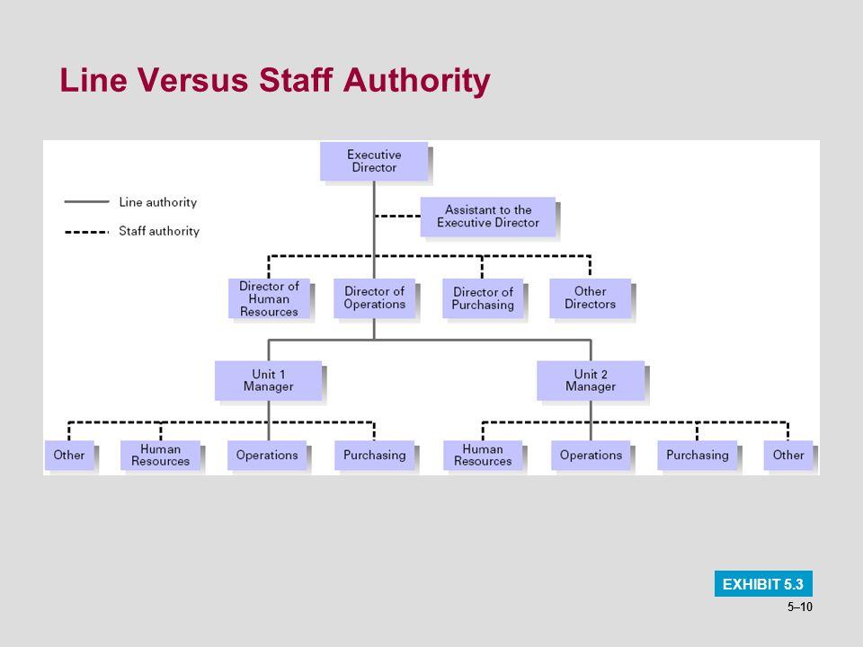 Line Versus Staff Authority