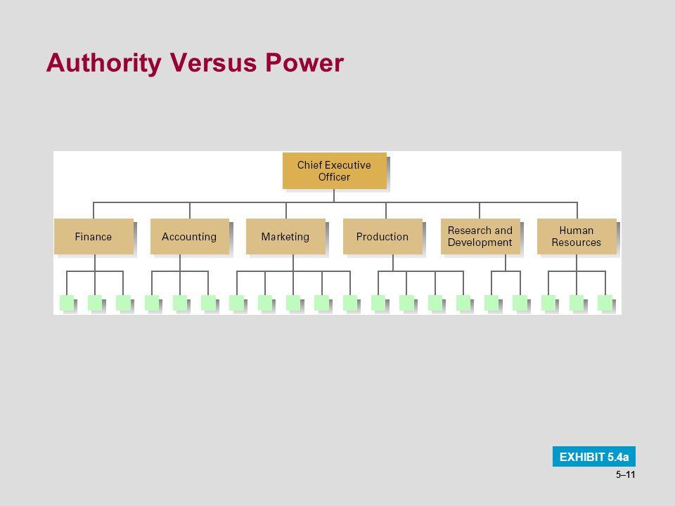 Authority Versus Power