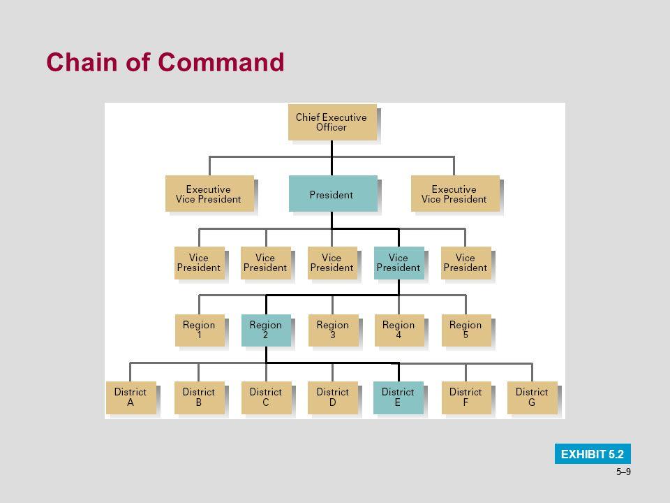 Chain of Command EXHIBIT 5.2