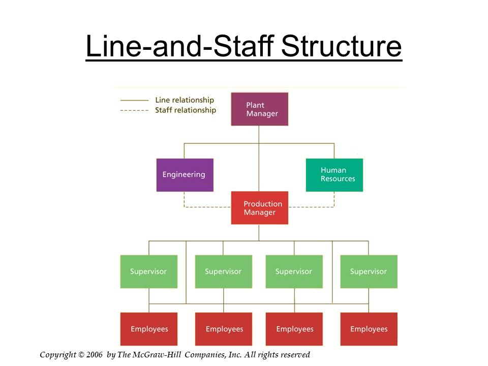 Staff Structure Template Rebellions - Staff structure template