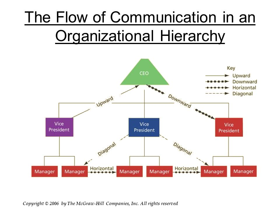 the hierarchy in the flow of communication Organizational communication  flow of communication1  has created requires you to focus on the communication that the organization uses in its messages and the.
