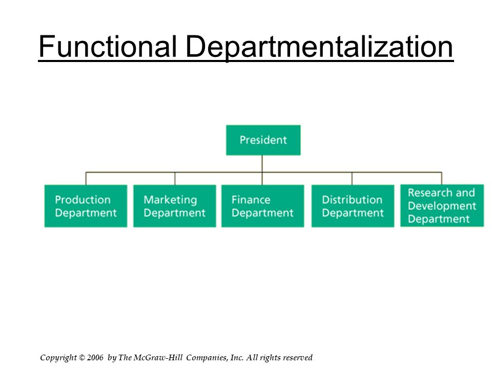 Functional Vs. Product Departmentation