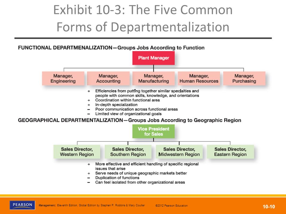 Exhibit 10-3: The Five Common Forms of Departmentalization