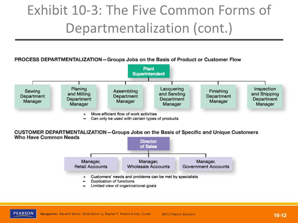 Exhibit 10-3: The Five Common Forms of Departmentalization (cont.)