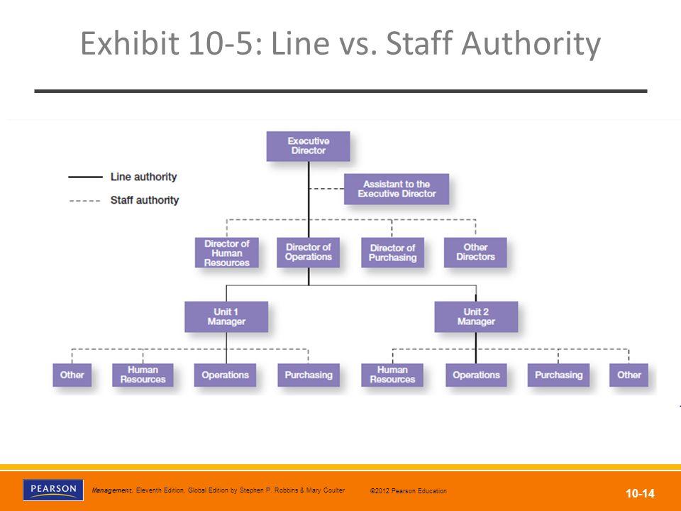 Exhibit 10-5: Line vs. Staff Authority