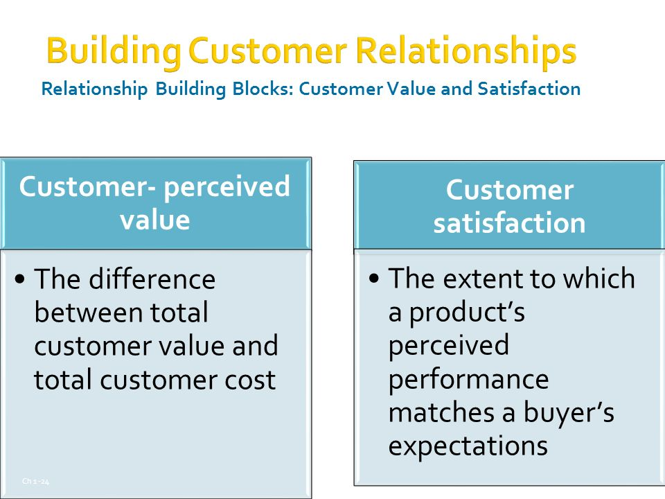 relationship between customers' perceived values satisfaction
