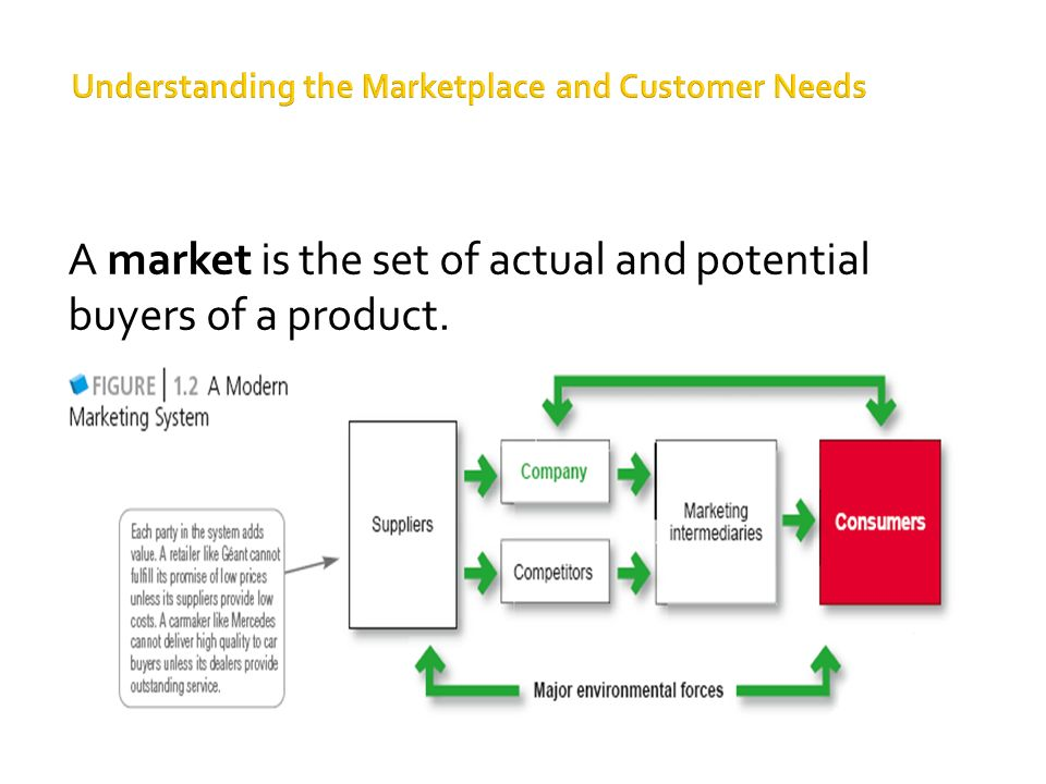 understanding the marketplace Understanding the marketplace is the first step to determining how to solve marketing challenges discover ways to promote your product, stay competitive, and turn data into profits.