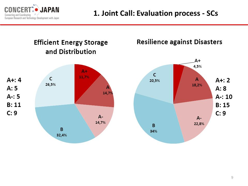 1. Joint Call: Evaluation process - SCs