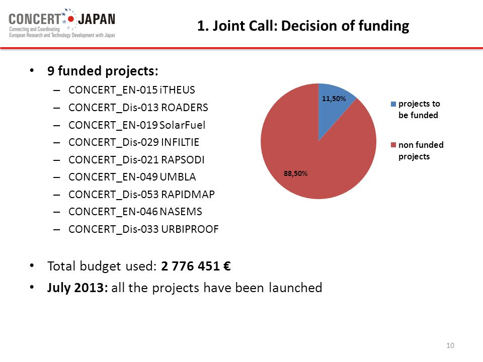 1. Joint Call: Decision of funding