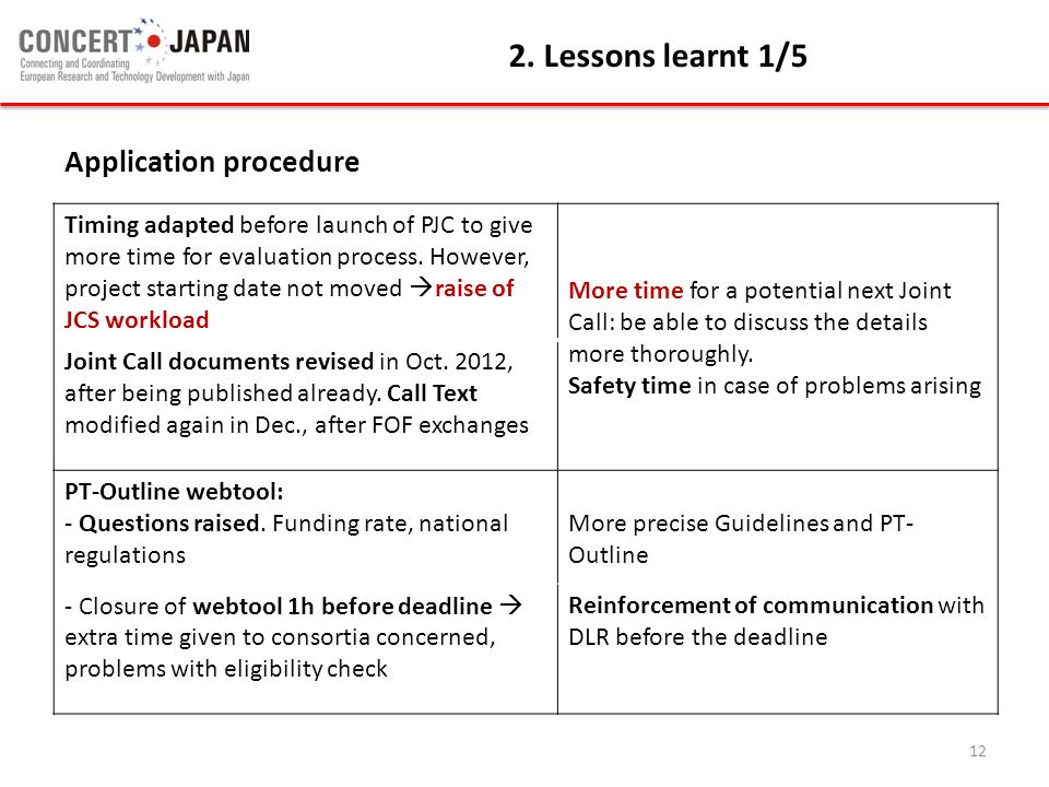 2. Lessons learnt 1/5 Application procedure
