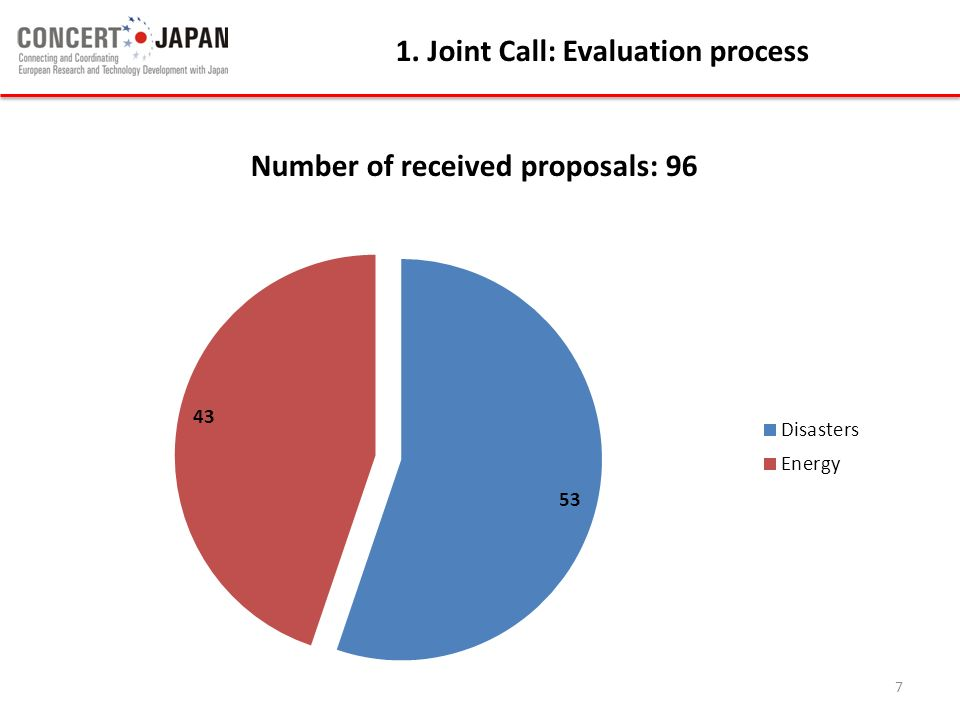 1. Joint Call: Evaluation process