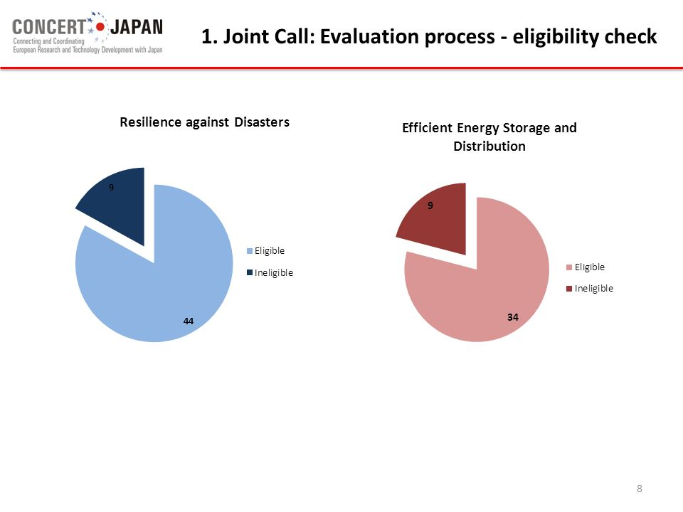 1. Joint Call: Evaluation process - eligibility check
