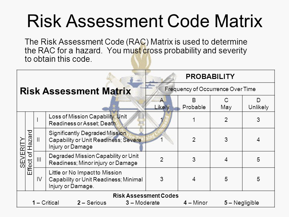 addendum to the risk assessment matrix essay Addendum no 1 this addendum shall become part of the bidding contractor's rules and infection control risk assessment matrix of precautions for.