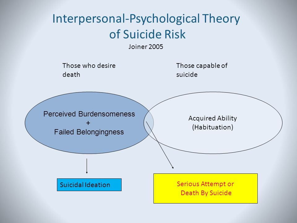 an analysis of the thoughts of suicide in psychology Suicide is the act of killing yourself, most often as a result of depression or other mental illness in the united states, suicide accounts for about 2 percent of all deaths rates are highest for men over 69, but are increasing alarmingly in young people aged 15 to 24.