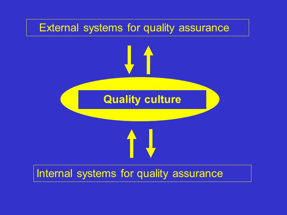 Z External systems for quality assurance