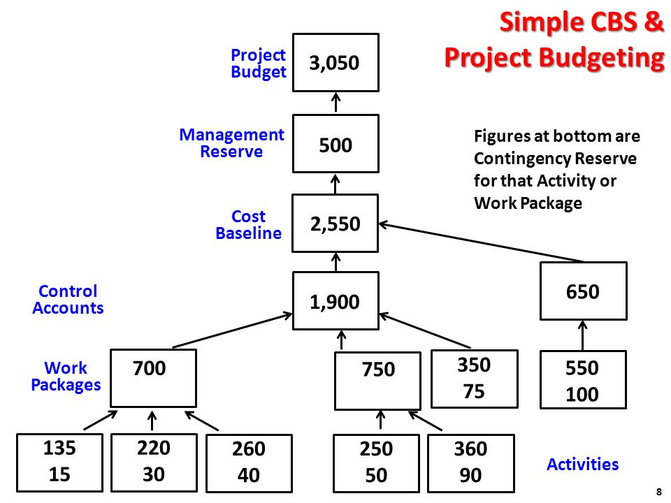 project management and bottom up budgeting Create a project budget in 5 easy steps learn how to estimate each one, calculate contingency and more  talk to them about how you put it together and what elements make up your overall budget that's it project budgeting is an essential project management skill, and this guide will get you started creating a project budget.