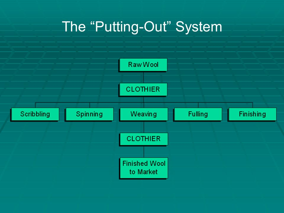 the putting out system A system by which manufacturers or middlemen subcontracted work to pieceworkers, eg in the textile or cutlery industries.