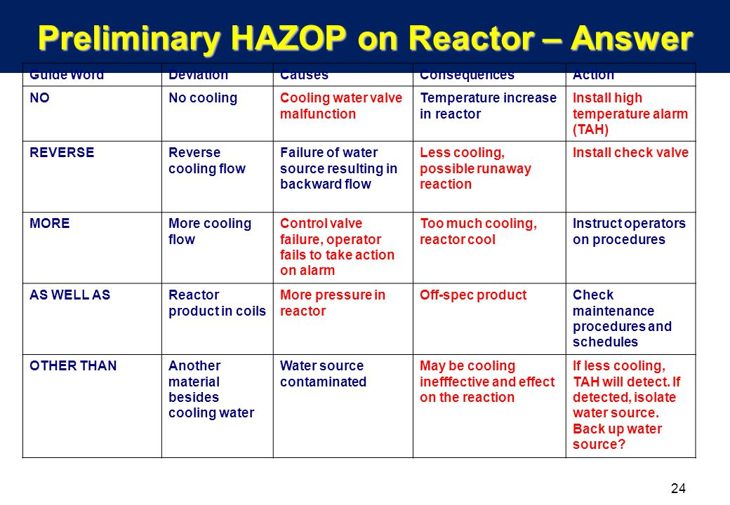HAZOP-study on heavy water research reactor primary ...