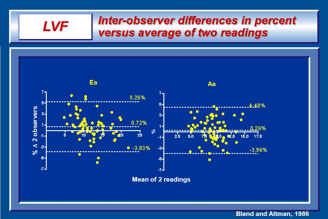LVF Inter-observer differences in percent versus average of two readings.