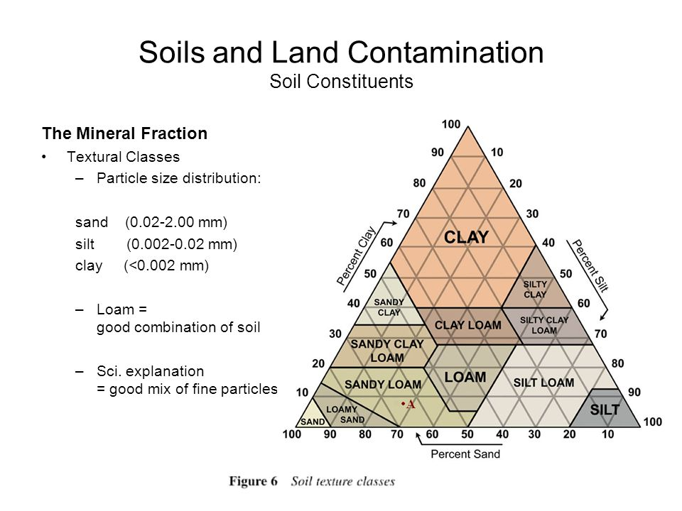 Air water and land pollution ppt download for Mineral constituents of soil
