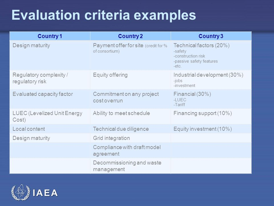Iaea Activities Related To Bidding And Bid Evaluation