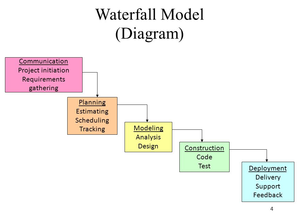 Prescriptive process models ppt download for Waterfall design model