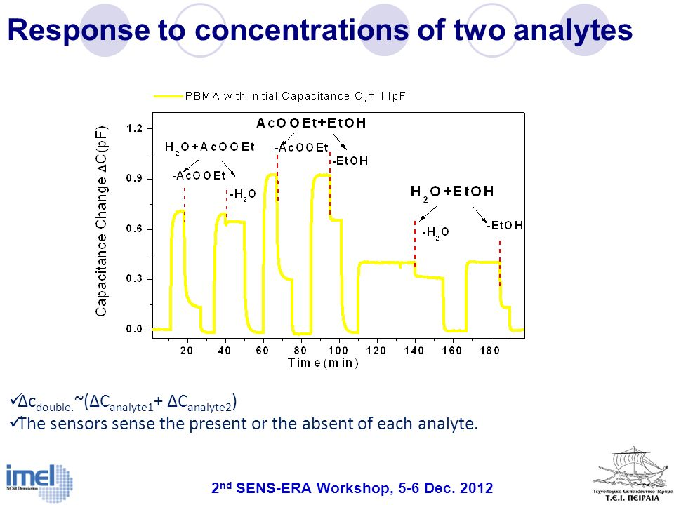 Response to concentrations of two analytes