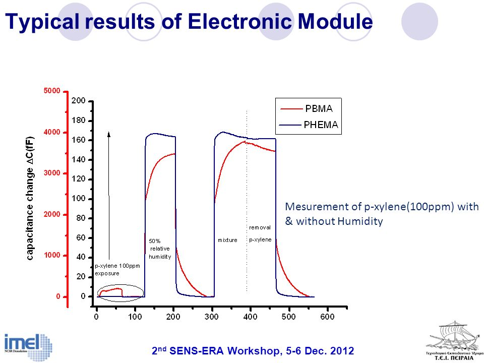 Typical results of Electronic Module