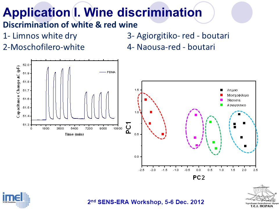 Application I. Wine discrimination