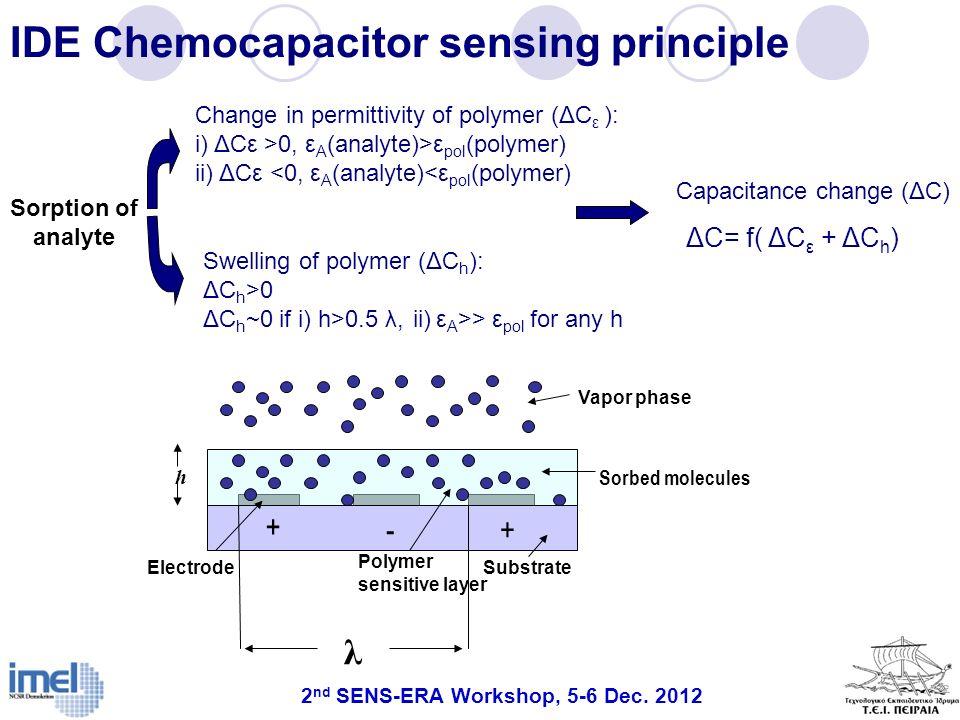 IDE Chemocapacitor sensing principle