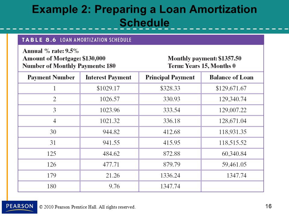 Installment Loans Amortization And Credit Cards  Ppt Download