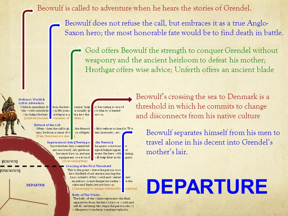 the transformation in the epic of beowulf Part one: beowulf and grendel 1 following scyld's death the kingship of the danes passed to scyld's son beowulf [not the hero of this epic], then in turn to his son healfdene, then to his son hrothgar each of these successors proved to be a venerable leader.