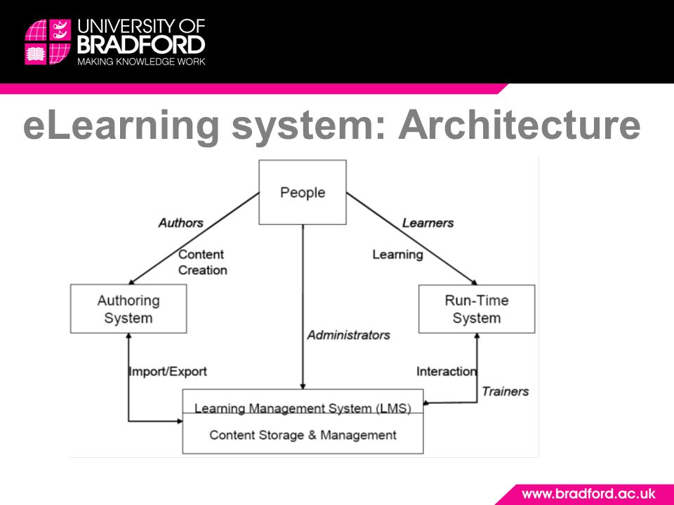 eLearning system: Architecture