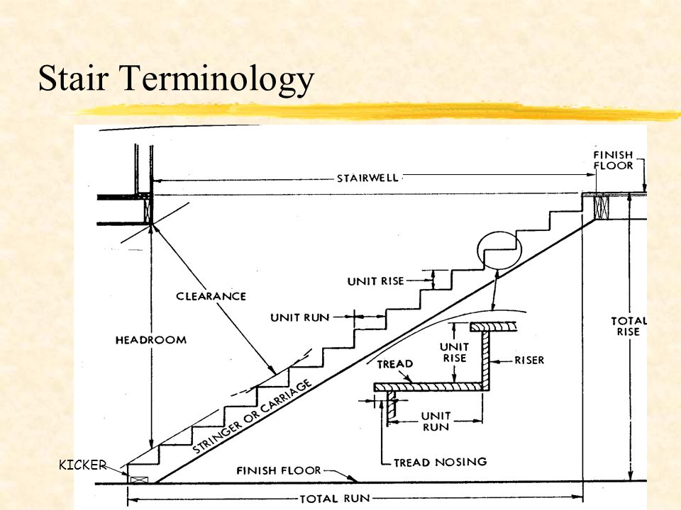 Stairs Ppt Video Online Download