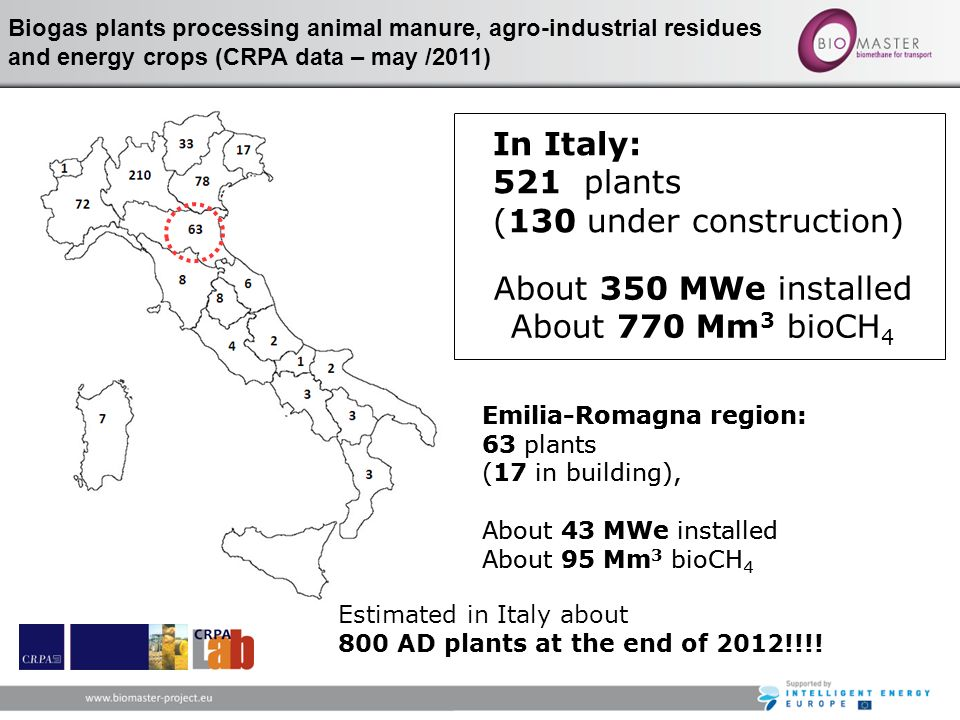 In Italy: 521 plants (130 under construction) About 350 MWe installed