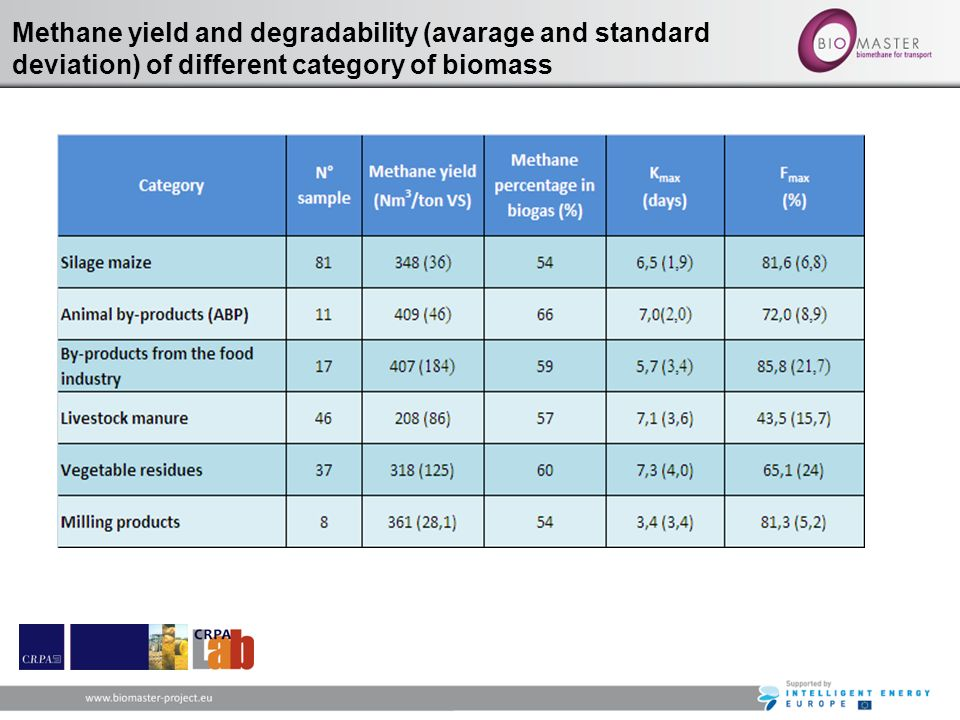 Methane yield and degradability (avarage and standard deviation) of different category of biomass