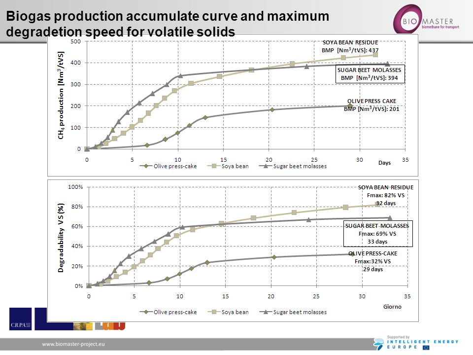 Biogas production accumulate curve and maximum degradetion speed for volatile solids