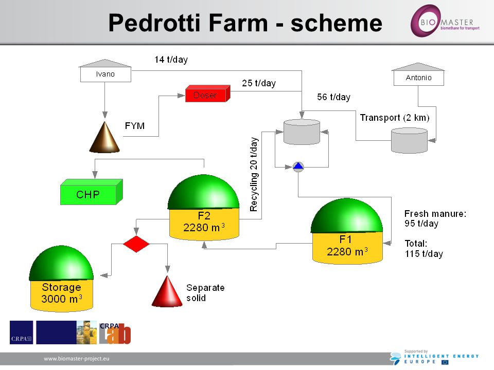 Pedrotti Farm - scheme 39