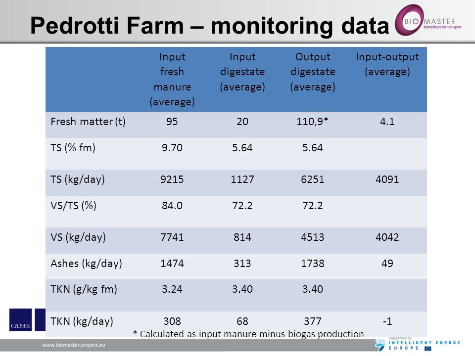 Pedrotti Farm – monitoring data