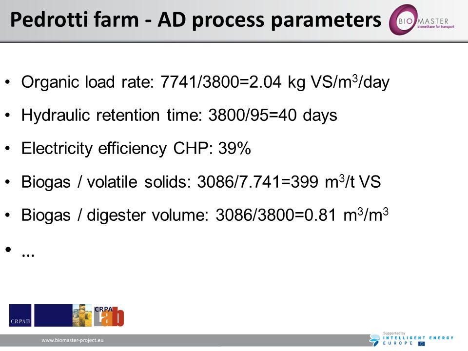 Pedrotti farm - AD process parameters