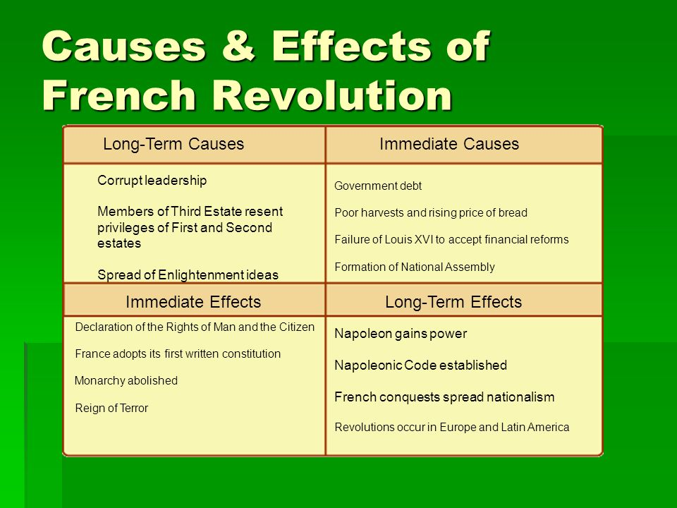 an analysis of the causes and outcomes of the french revolution The age of george iii:  a very brief history of the causes and course of the french revolution causes of the french revolution the despotic power of the king.