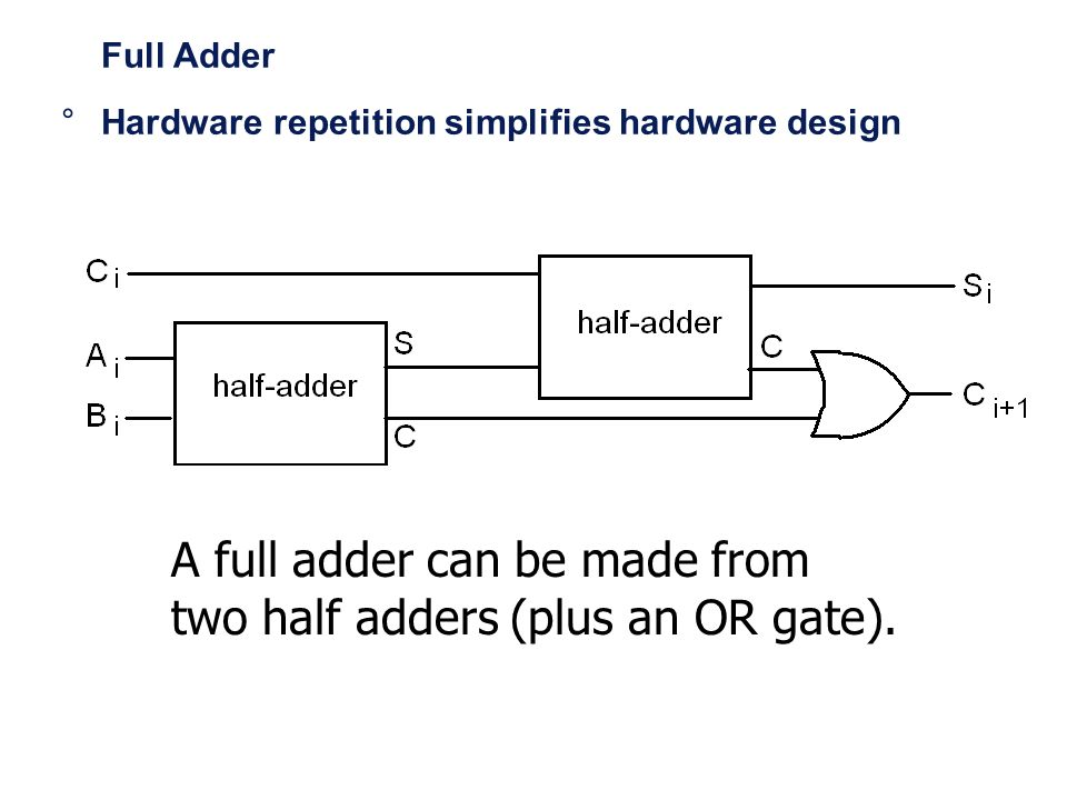 A full adder can be made from two half adders (plus an OR gate).