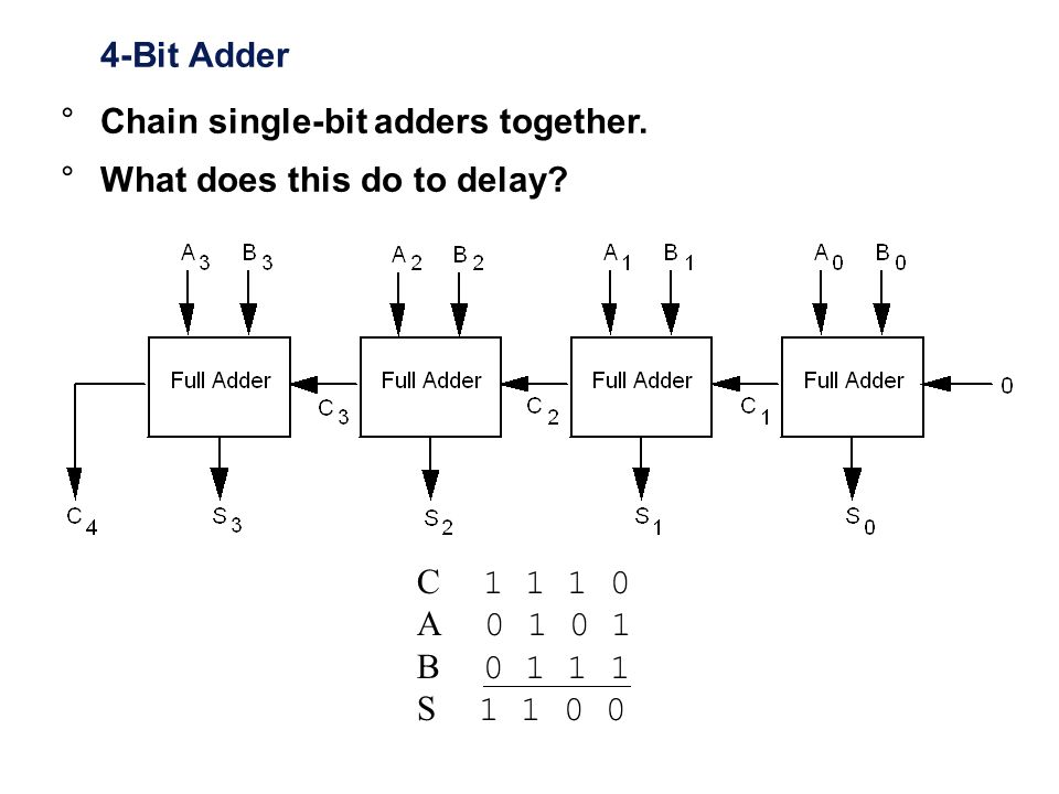4-Bit Adder Chain single-bit adders together. What does this do to delay C 1 1 1 0. A 0 1 0 1.